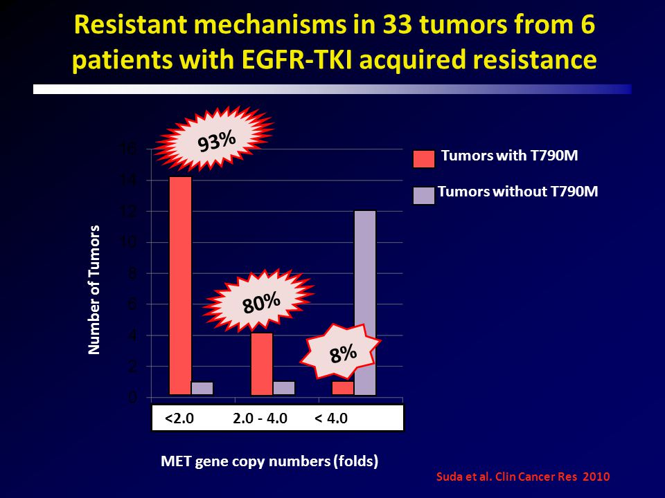 Resistant mechanisms in 33 tumors from 6 patients with EGFR-TKI acquired resistance