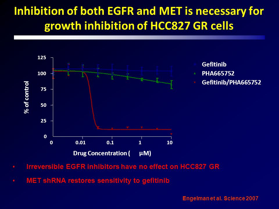 Inhibition of both EGFR and MET is necessary for growth inhibition of HCC827 GR cells