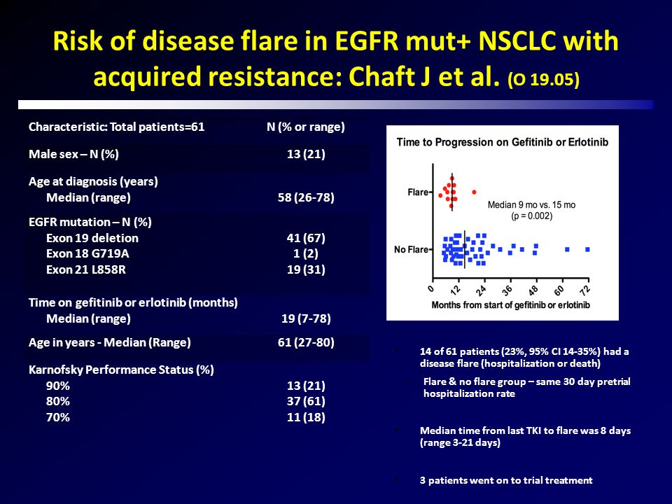 Risk of disease flare in EGFR mut+ NSCLC with acquired resistance: Chaft J et al. (O 19.05)
