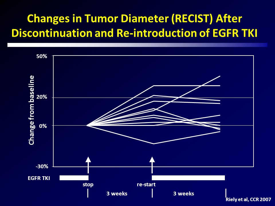 Changes in Tumor Diameter (RECIST) After Discontinuation and Re-introduction of EGFR TKI