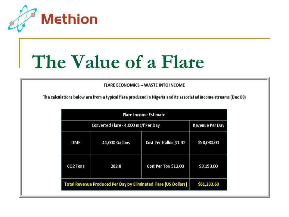 The Value of a Flare