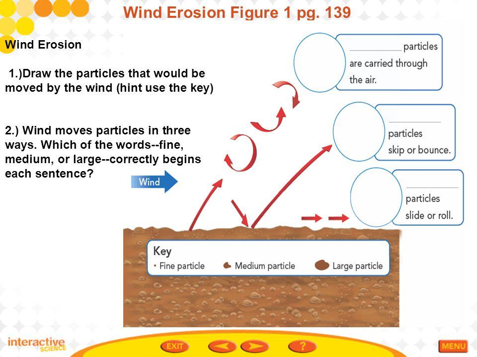 Wind Erosion Figure 1 pg. 139 Wind Erosion