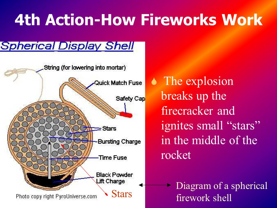 4th Action-How Fireworks Work