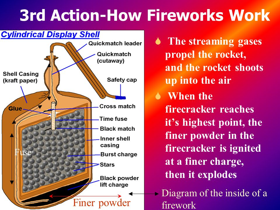 3rd Action-How Fireworks Work