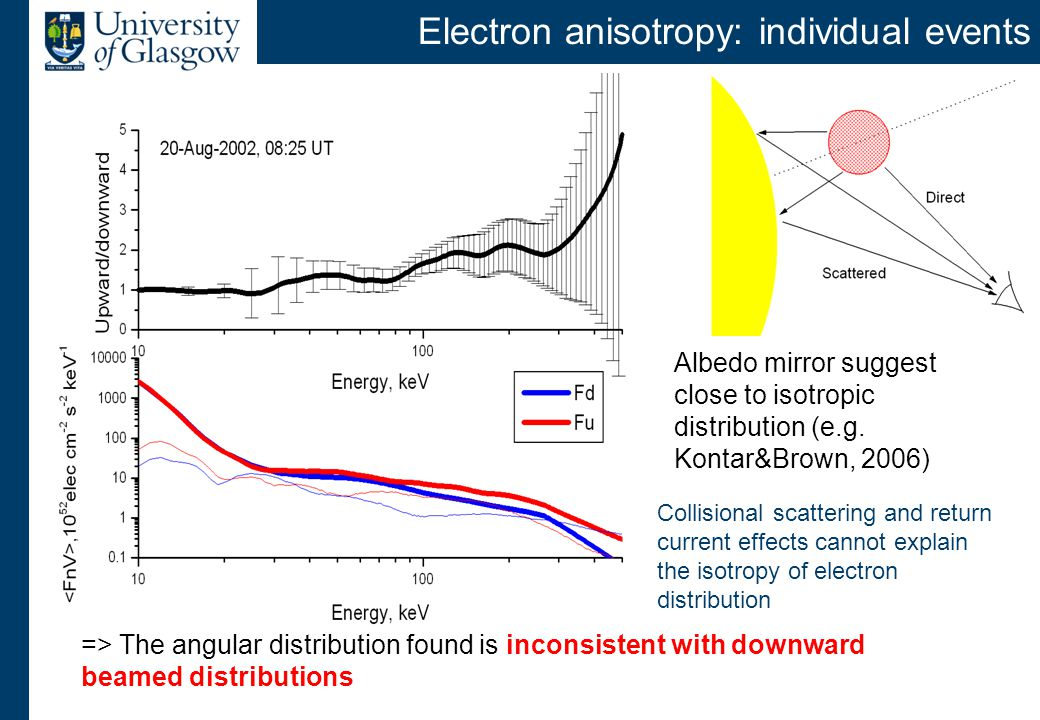 Electron anisotropy in flares