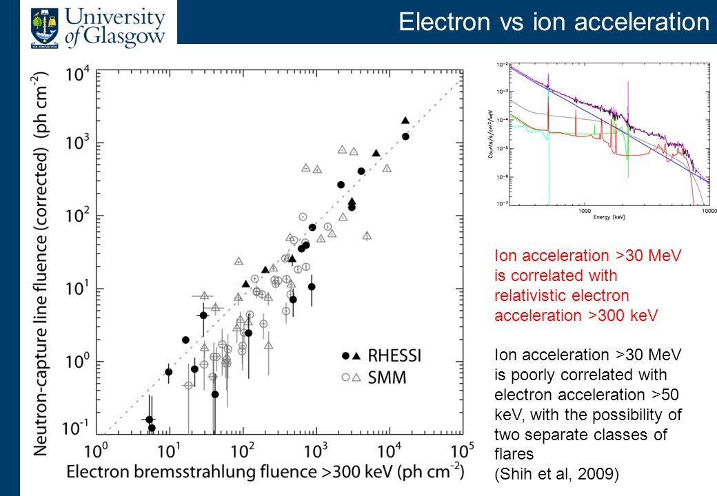 gamma-ray emission processes
