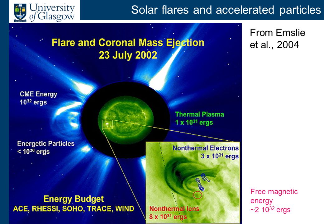 Observations of energetic particles