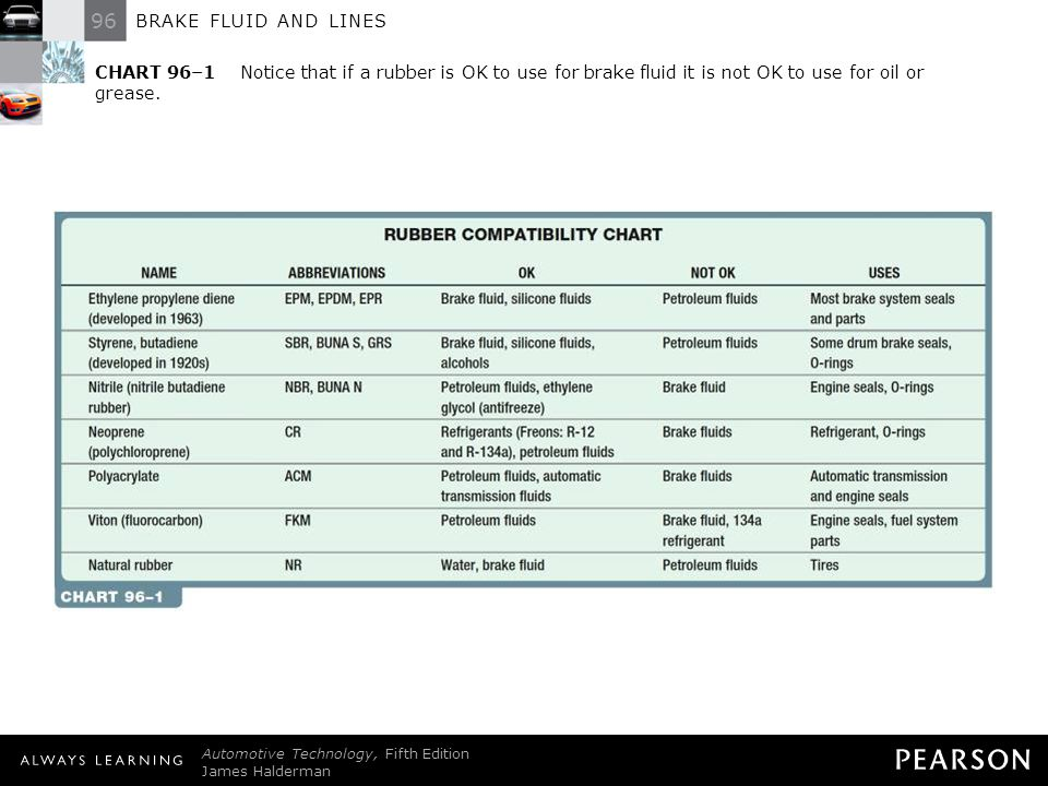 CHART 96–1 Notice that if a rubber is OK to use for brake fluid it is not OK to use for oil or grease.