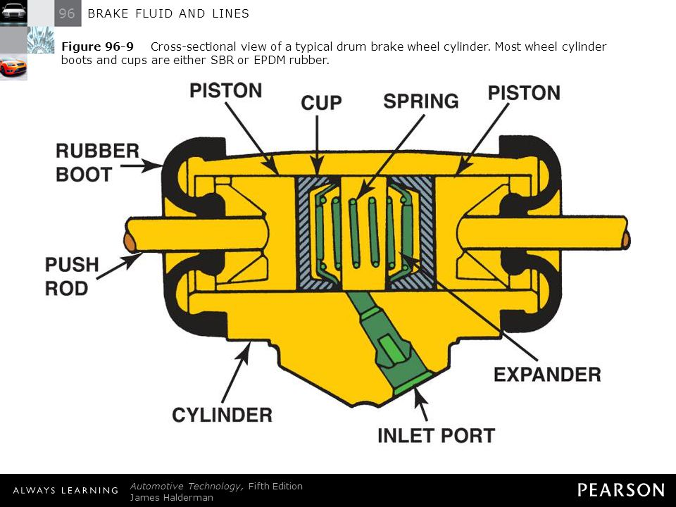 Figure 96-9 Cross-sectional view of a typical drum brake wheel cylinder. Most wheel cylinder boots and cups are either SBR or EPDM rubber.