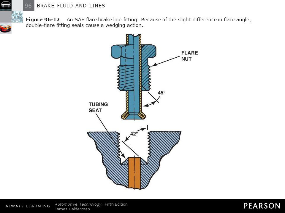 Figure 96-12 An SAE flare brake line fitting