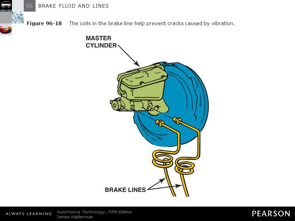 Figure 96-18 The coils in the brake line help prevent cracks caused by vibration.
