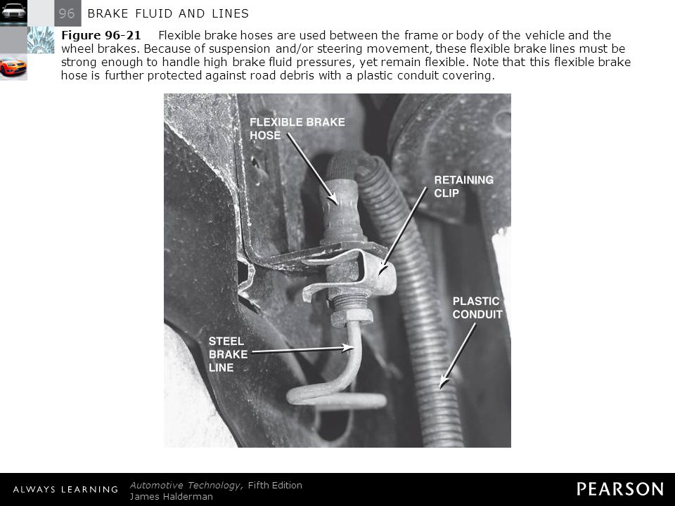 Figure 96-21 Flexible brake hoses are used between the frame or body of the vehicle and the wheel brakes. Because of suspension and/or steering movement, these flexible brake lines must be strong enough to handle high brake fluid pressures, yet remain flexible. Note that this flexible brake hose is further protected against road debris with a plastic conduit covering.