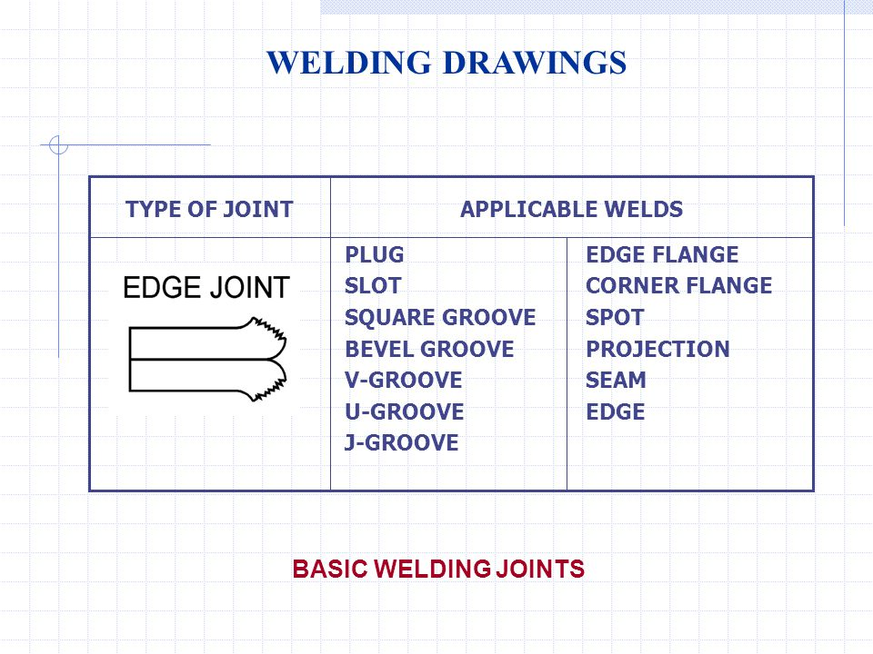 WELDING DRAWINGS BASIC WELDING JOINTS EDGE FLANGE CORNER FLANGE SPOT