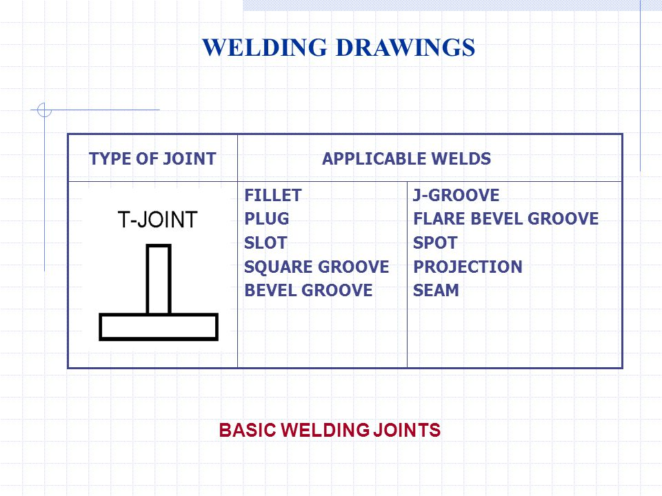 WELDING DRAWINGS BASIC WELDING JOINTS J-GROOVE FLARE BEVEL GROOVE SPOT