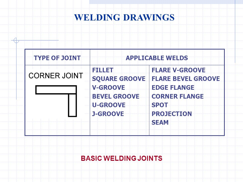 WELDING DRAWINGS BASIC WELDING JOINTS FLARE V-GROOVE