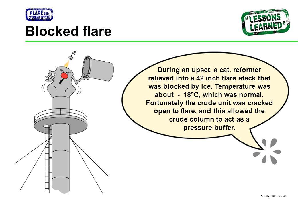 Blocked flare
