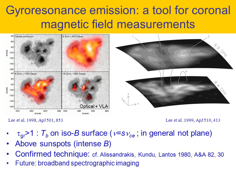 Gyroresonance emission: a tool for coronal magnetic field measurements