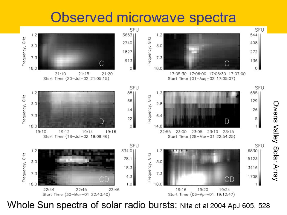 Observed microwave spectra