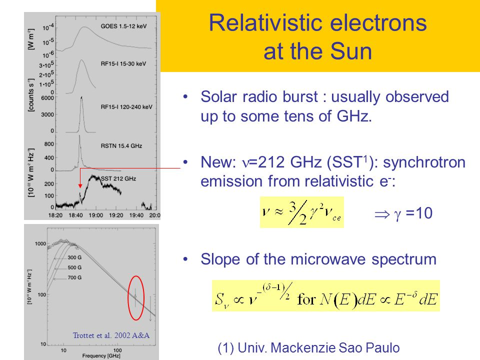Relativistic electrons at the Sun