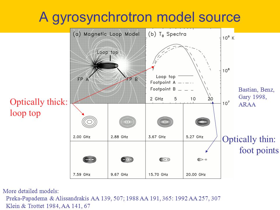 A gyrosynchrotron model source