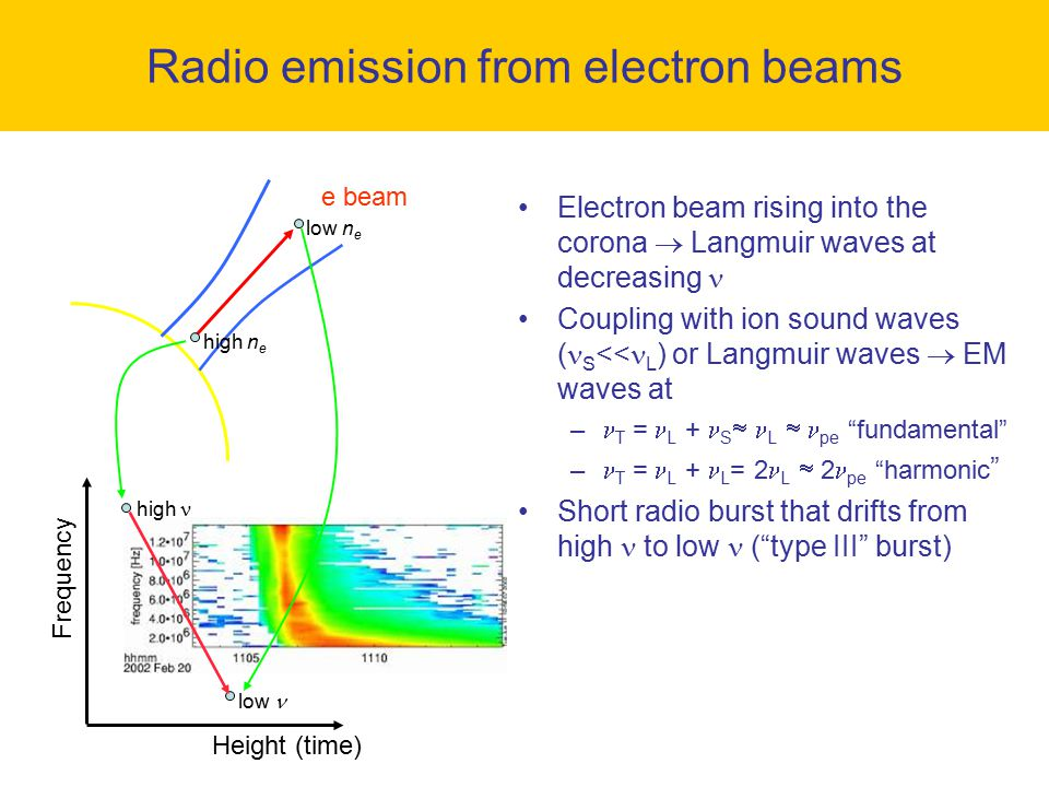 Radio emission from electron beams
