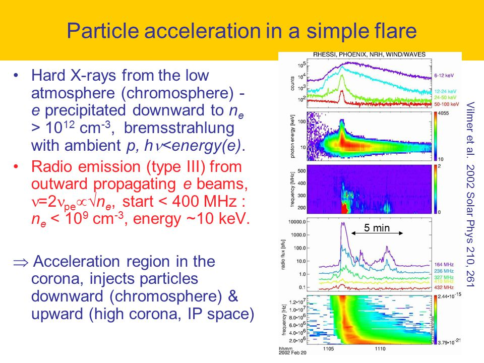 Particle acceleration in a simple flare