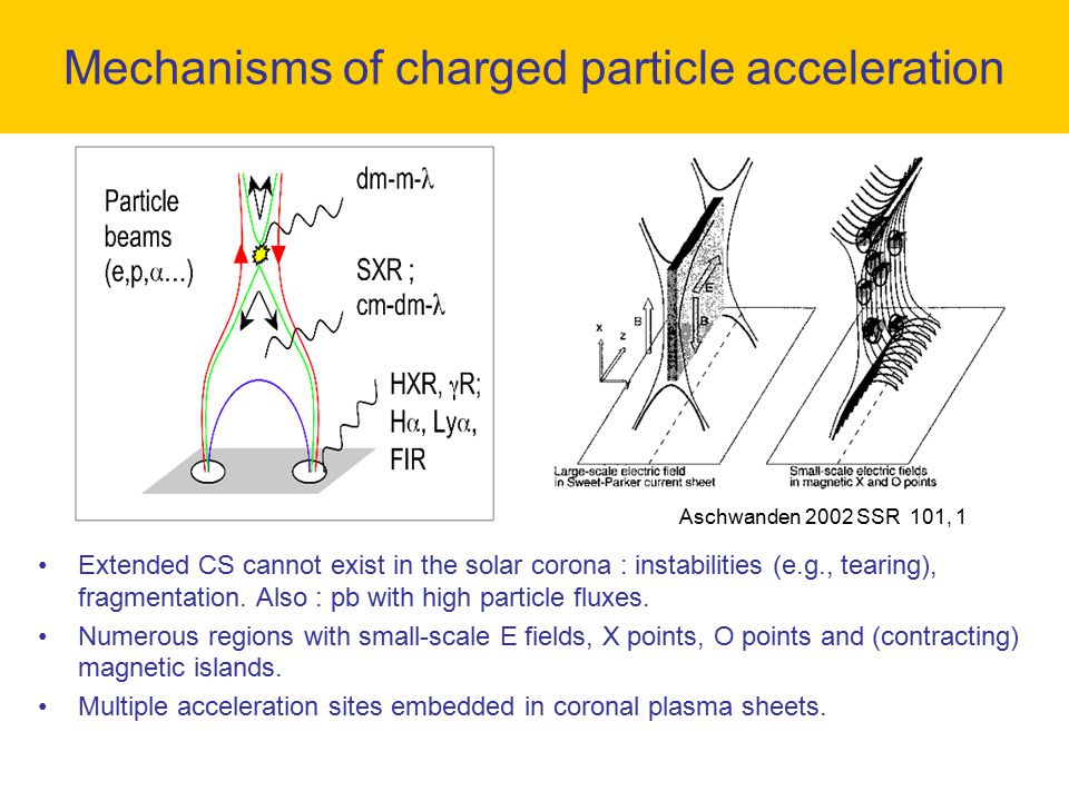 Mechanisms of charged particle acceleration