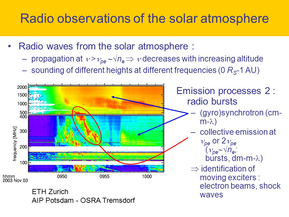Radio observations of the solar atmosphere