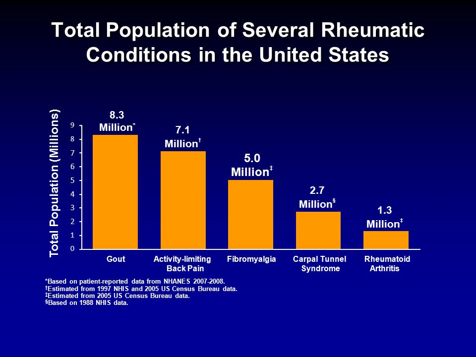 Total Population of Several Rheumatic Conditions in the United States