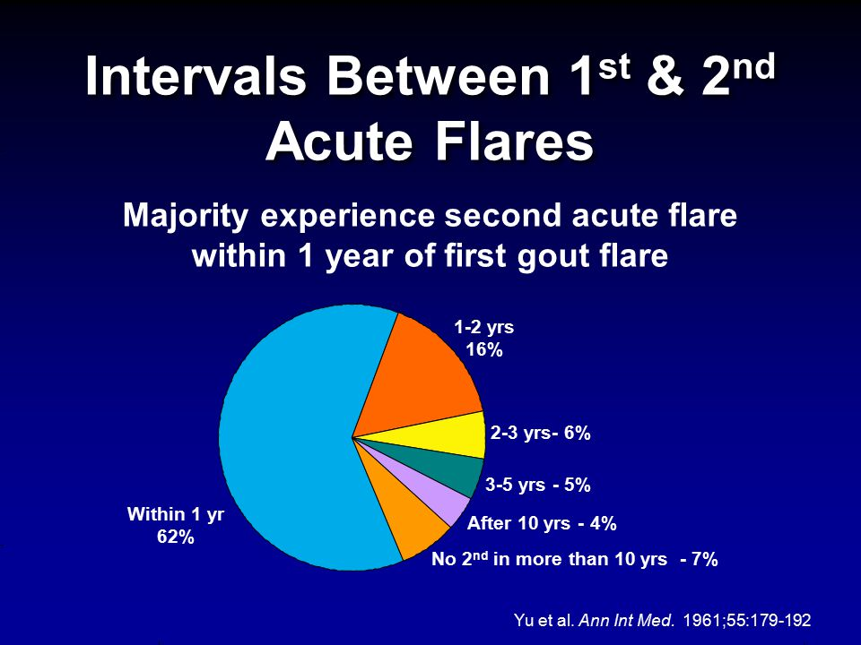 Intervals Between 1st & 2nd Acute Flares