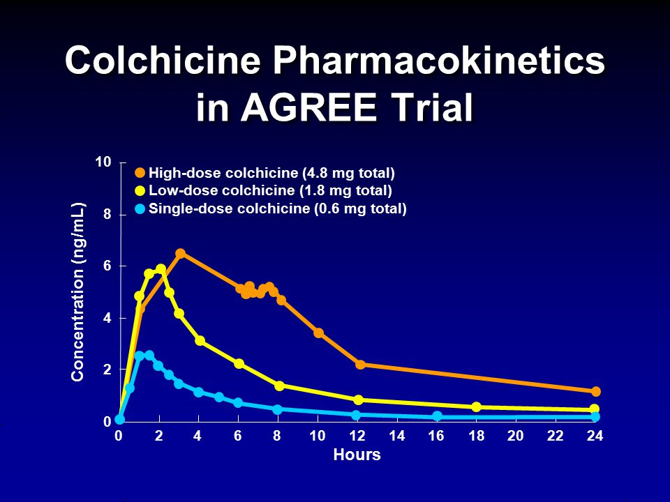 Colchicine Pharmacokinetics in AGREE Trial