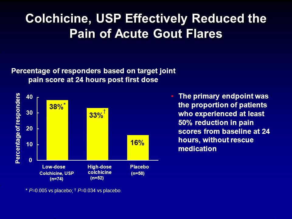 Colchicine, USP Effectively Reduced the Pain of Acute Gout Flares