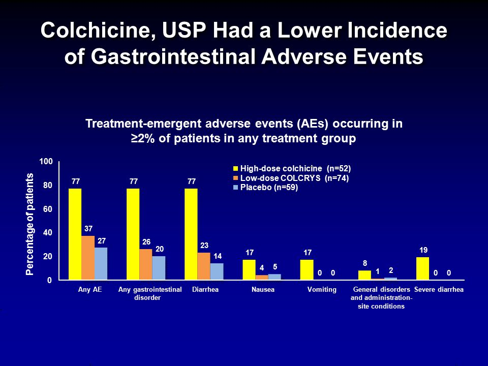 Colchicine, USP Had a Lower Incidence of Gastrointestinal Adverse Events