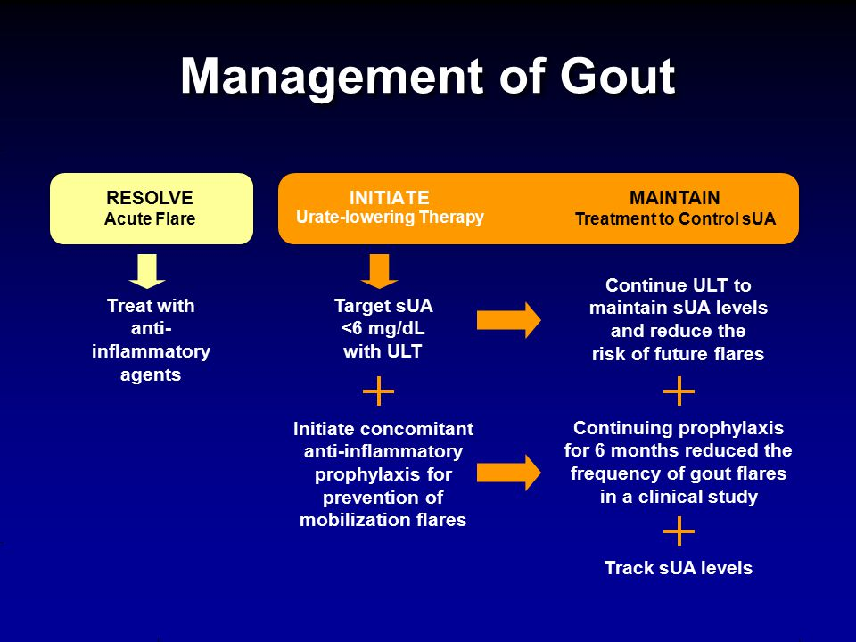 Management of Gout RESOLVE Acute Flare INITIATE Urate-lowering Therapy
