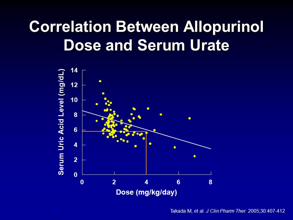 Correlation Between Allopurinol Dose and Serum Urate