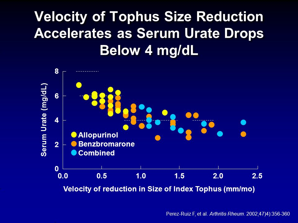 Velocity of reduction in Size of Index Tophus (mm/mo)