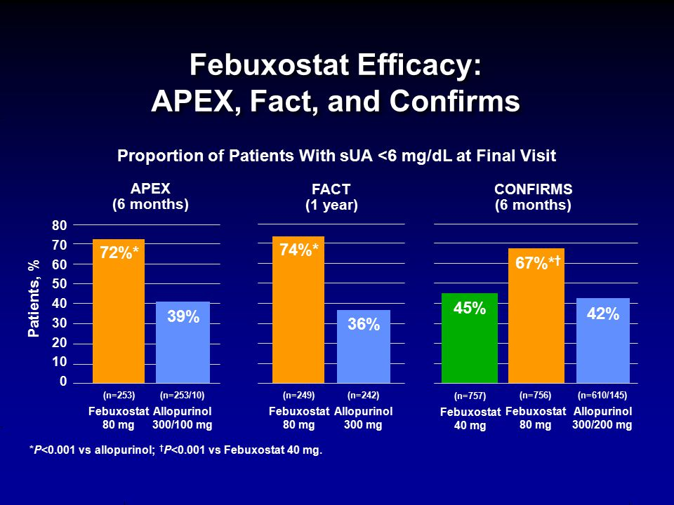 Febuxostat Efficacy: APEX, Fact, and Confirms