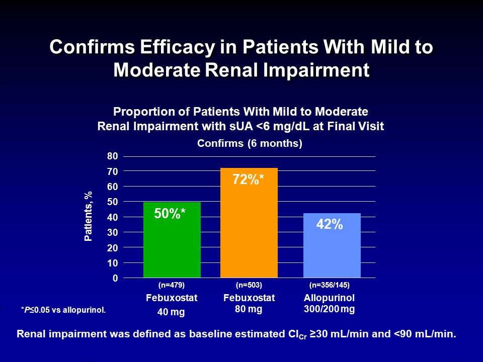 Confirms Efficacy in Patients With Mild to Moderate Renal Impairment
