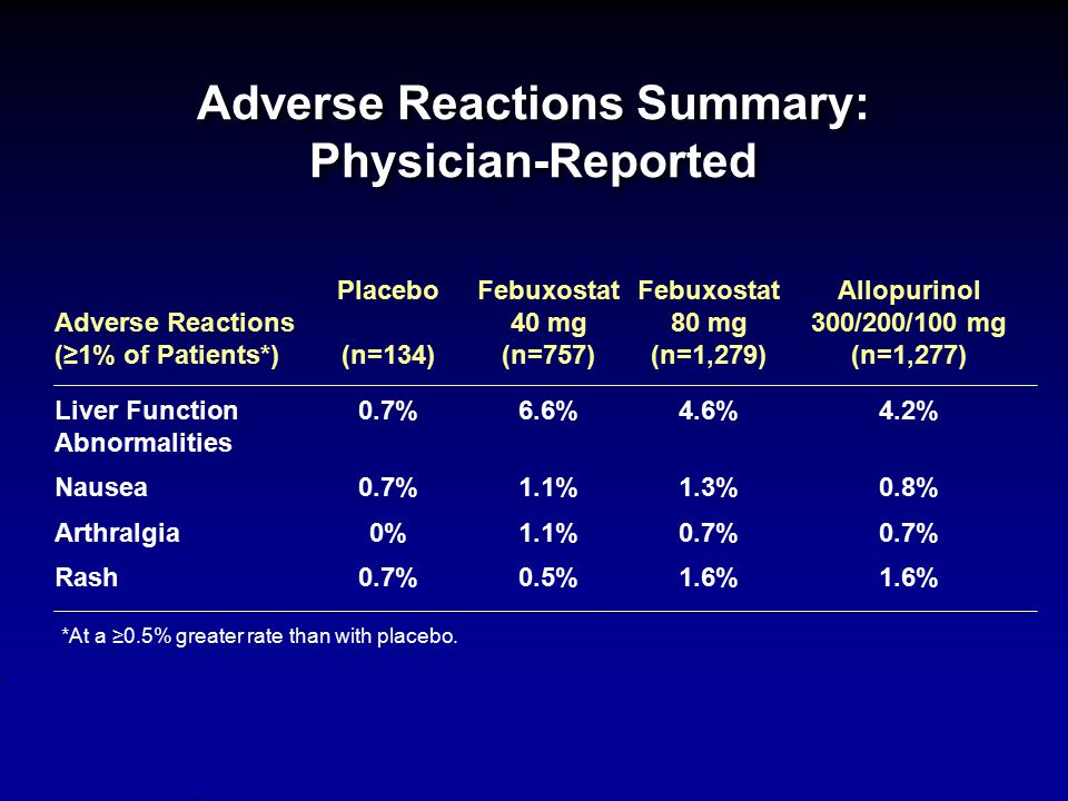 Adverse Reactions Summary: Physician-Reported