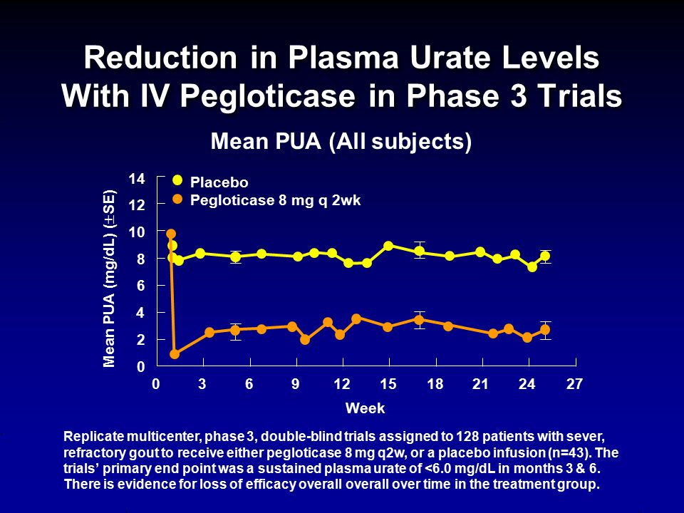 Reduction in Plasma Urate Levels With IV Pegloticase in Phase 3 Trials