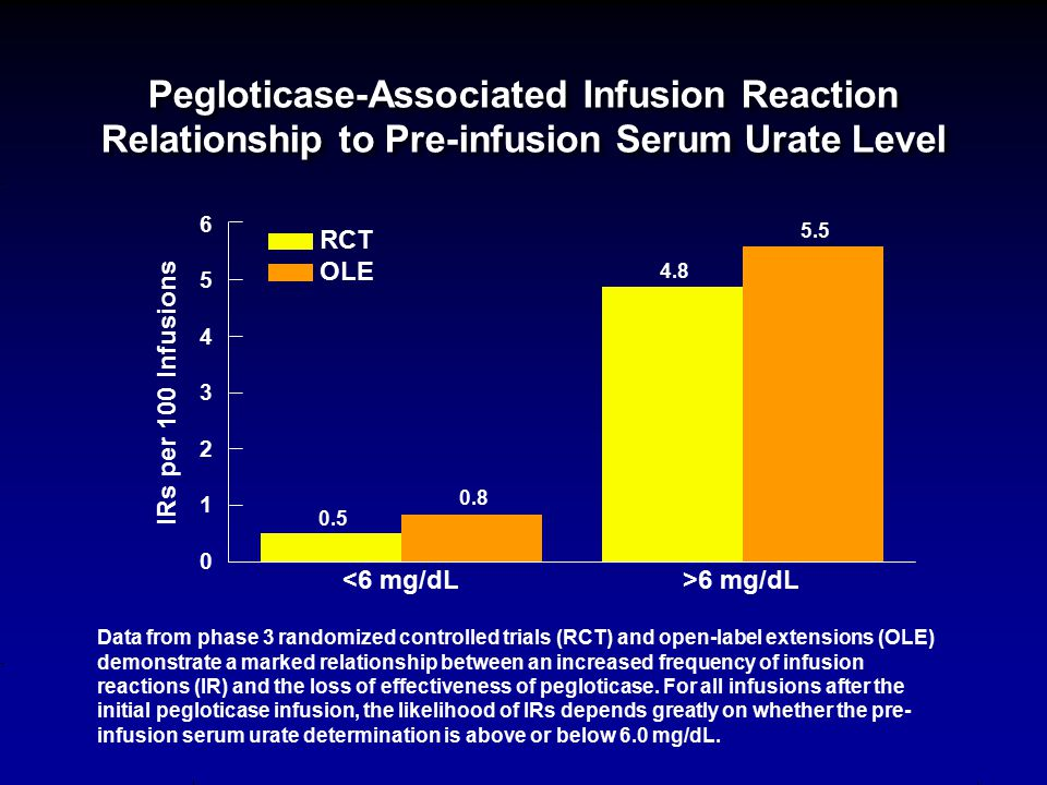Pegloticase-Associated Infusion Reaction Relationship to Pre-infusion Serum Urate Level