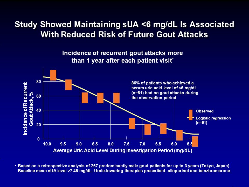 Study Showed Maintaining sUA <6 mg/dL Is Associated With Reduced Risk of Future Gout Attacks