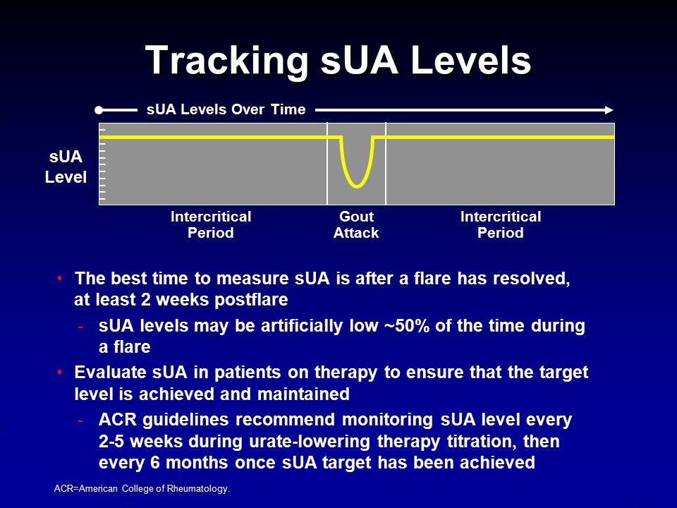 Tracking sUA Levels sUA Levels Over Time. sUA Level. Intercritical Period. Gout Attack. Intercritical Period.