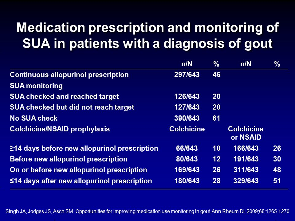 Medication prescription and monitoring of SUA in patients with a diagnosis of gout