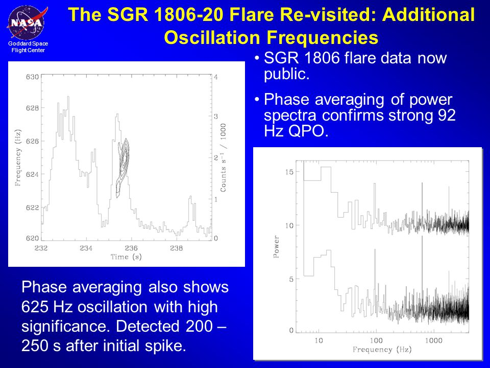 The SGR 1806-20 Flare Re-visited: Additional Oscillation Frequencies
