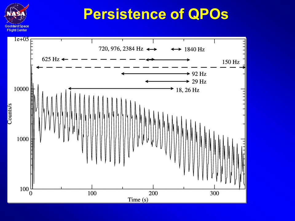 Persistence of QPOs