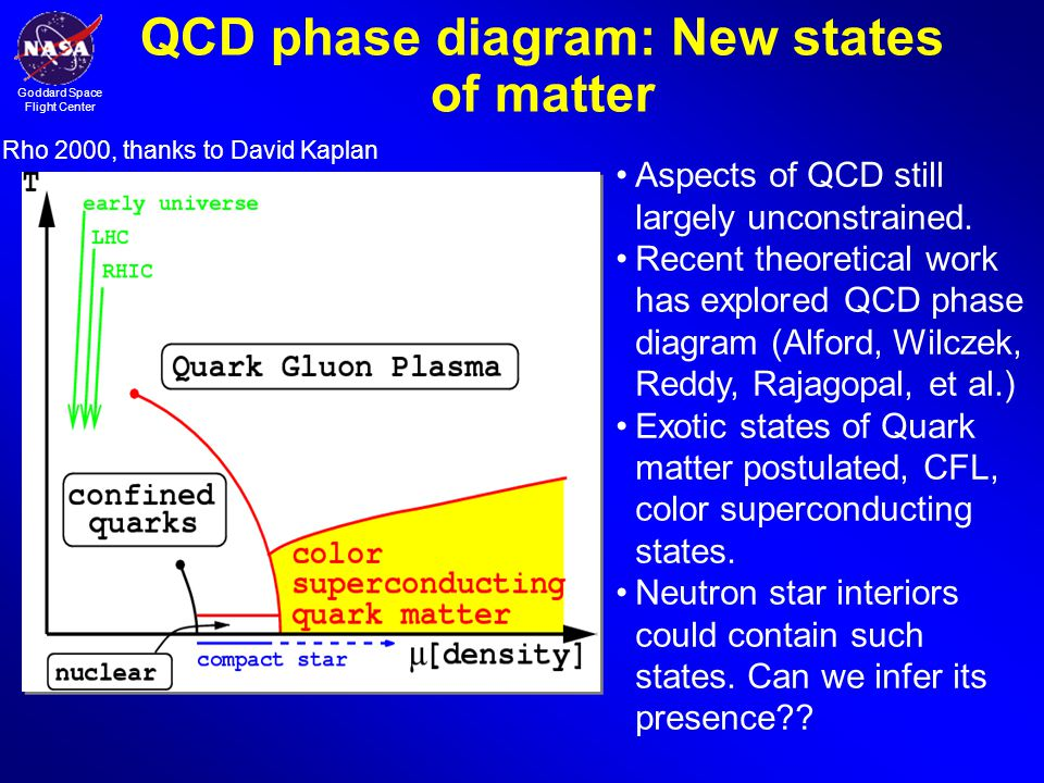 QCD phase diagram: New states of matter
