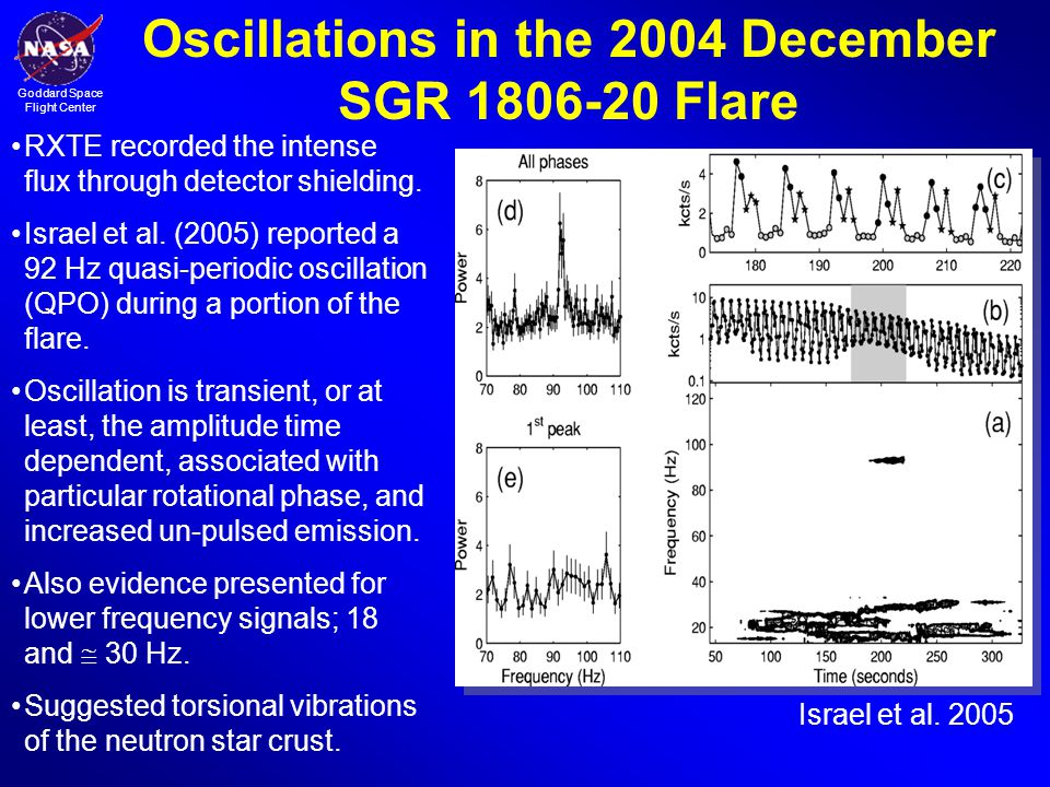 Oscillations in the 2004 December SGR 1806-20 Flare