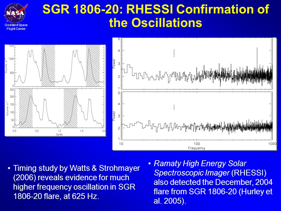 SGR 1806-20: RHESSI Confirmation of the Oscillations