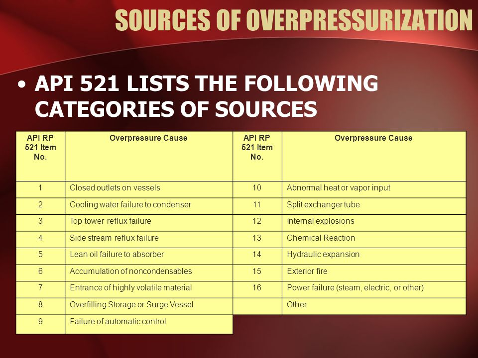 SOURCES OF OVERPRESSURIZATION